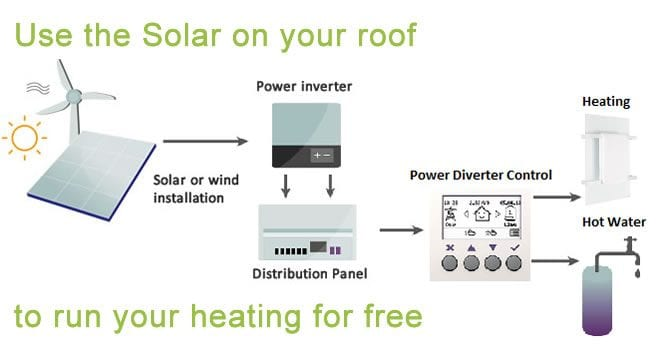 Integrating Infrared Heaters with Solar PV and other renewables